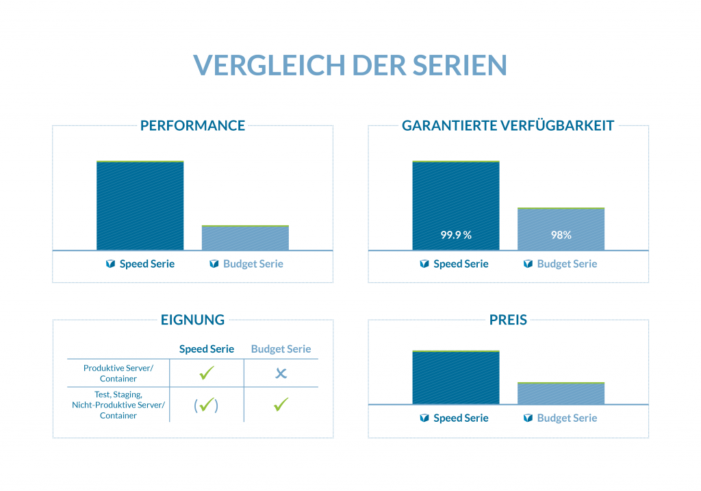 procloud infrastructure as a service serie vergleich