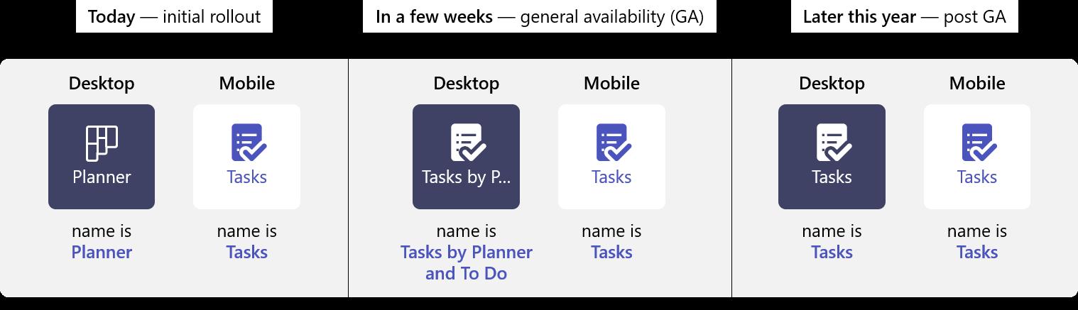Microsoft Tasks Rollout